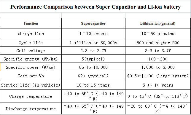 The Comparison of Ultra Capacitor & Battery
