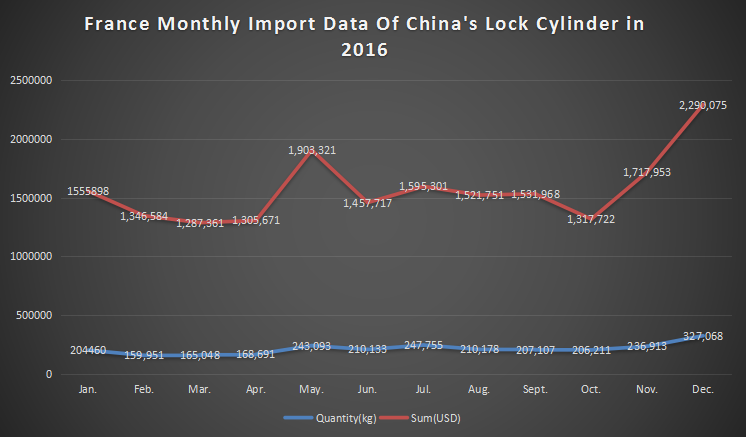 France Monthly Import Data of China's Lock Cylinder in 2016