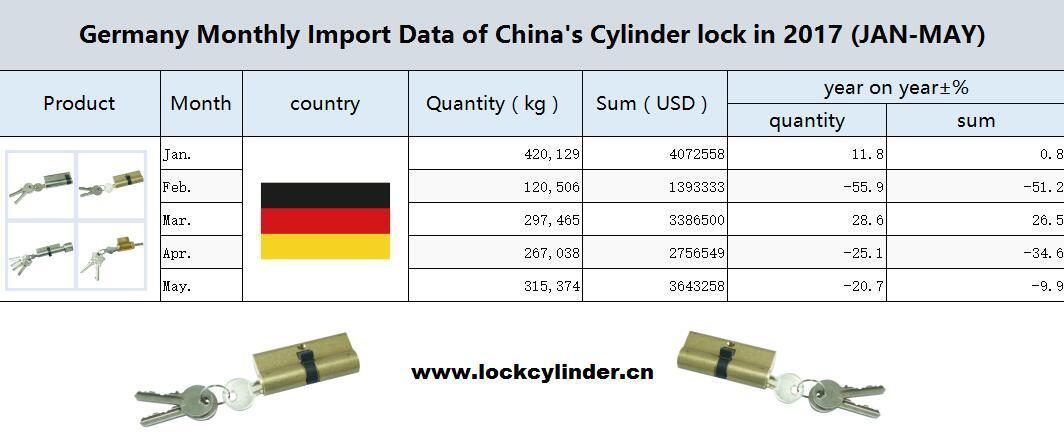 Germany Monthly Import Data of China's Cylinder lock in 2017