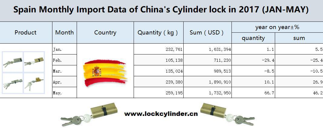Spain Monthly Import Data of China's Cylinder lock in 2017 (