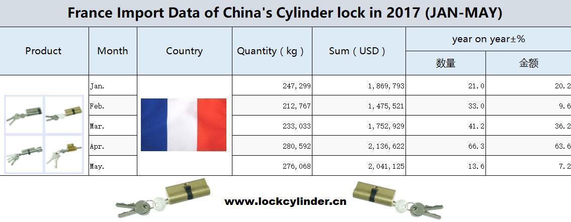 France Import Data of China's Cylinder lock en 2017 (JAN-MAY