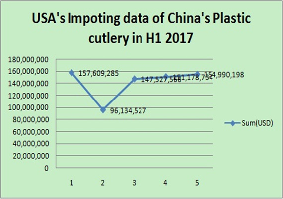 USA's Importing Data of China's Plastic cutlery in H1 2017