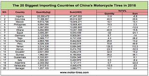 Los 20 principales países importadores de los neumáticos de