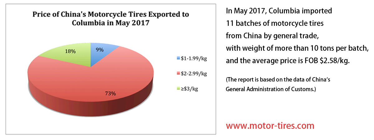 Price of China's Motorcycle Tires Exported to Columbia in Ma