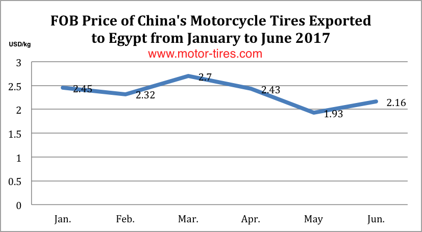 FOB Price of China's Motorcycle Tires Exported to Egypt (Jan