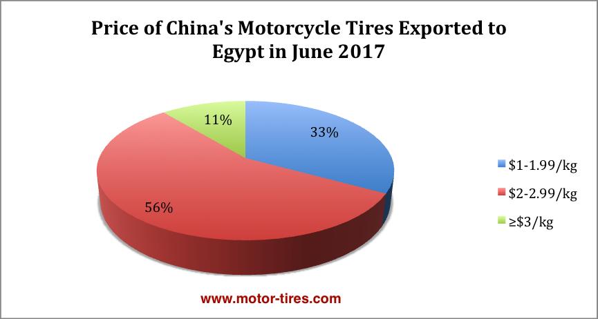 Цена шин для мотоциклов Китая вышла на 20 крупнейших рынков