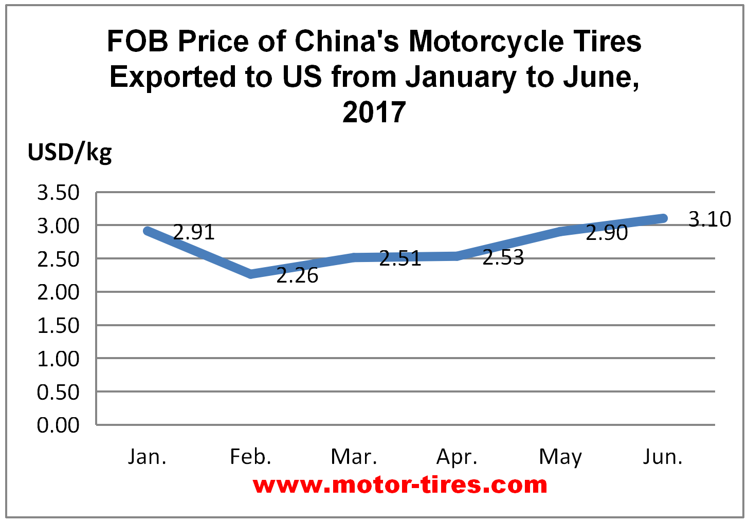 First Half Year Report on Average Export Price of China's Mo