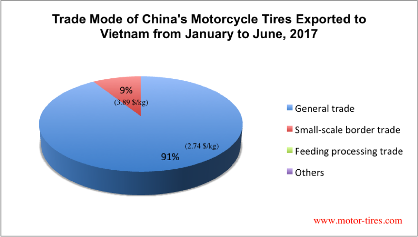 First Half Year Report (2017) on SE Asia's (2017) Motorcycle