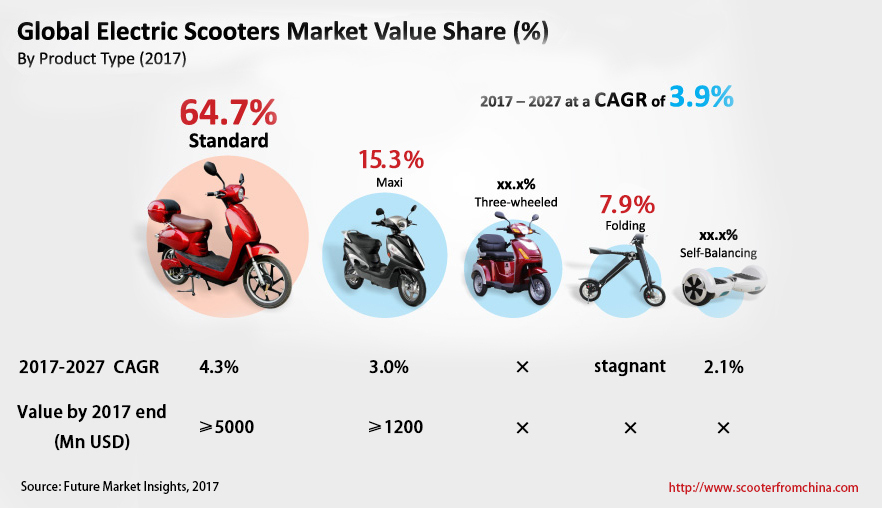 Global Electric Scooters Valeur marchande Part (%)