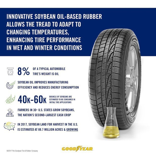 Goodyear Tire & Rubber Co. uses soybean oil compound to enha