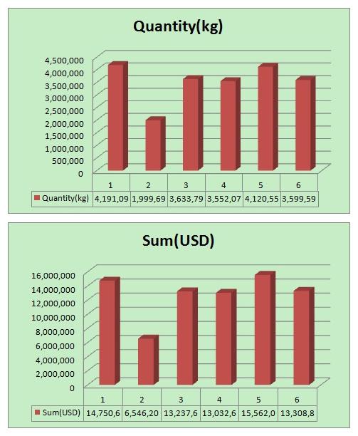 Les données d'importation mensuelles de l'Australie sur la v