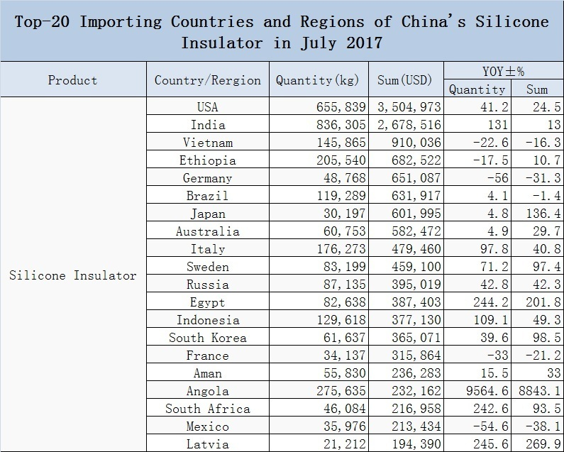 Top-20 Importing Countries and Regions of China's Silicone I