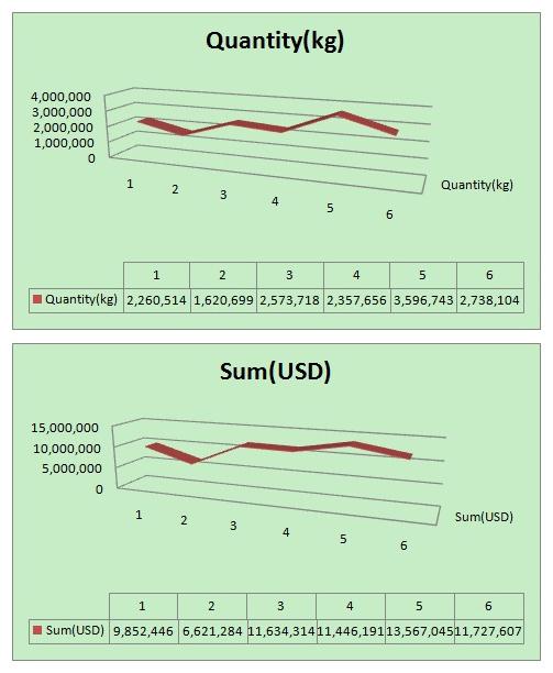 Datos mensuales de importación de China de la vajilla de plá
