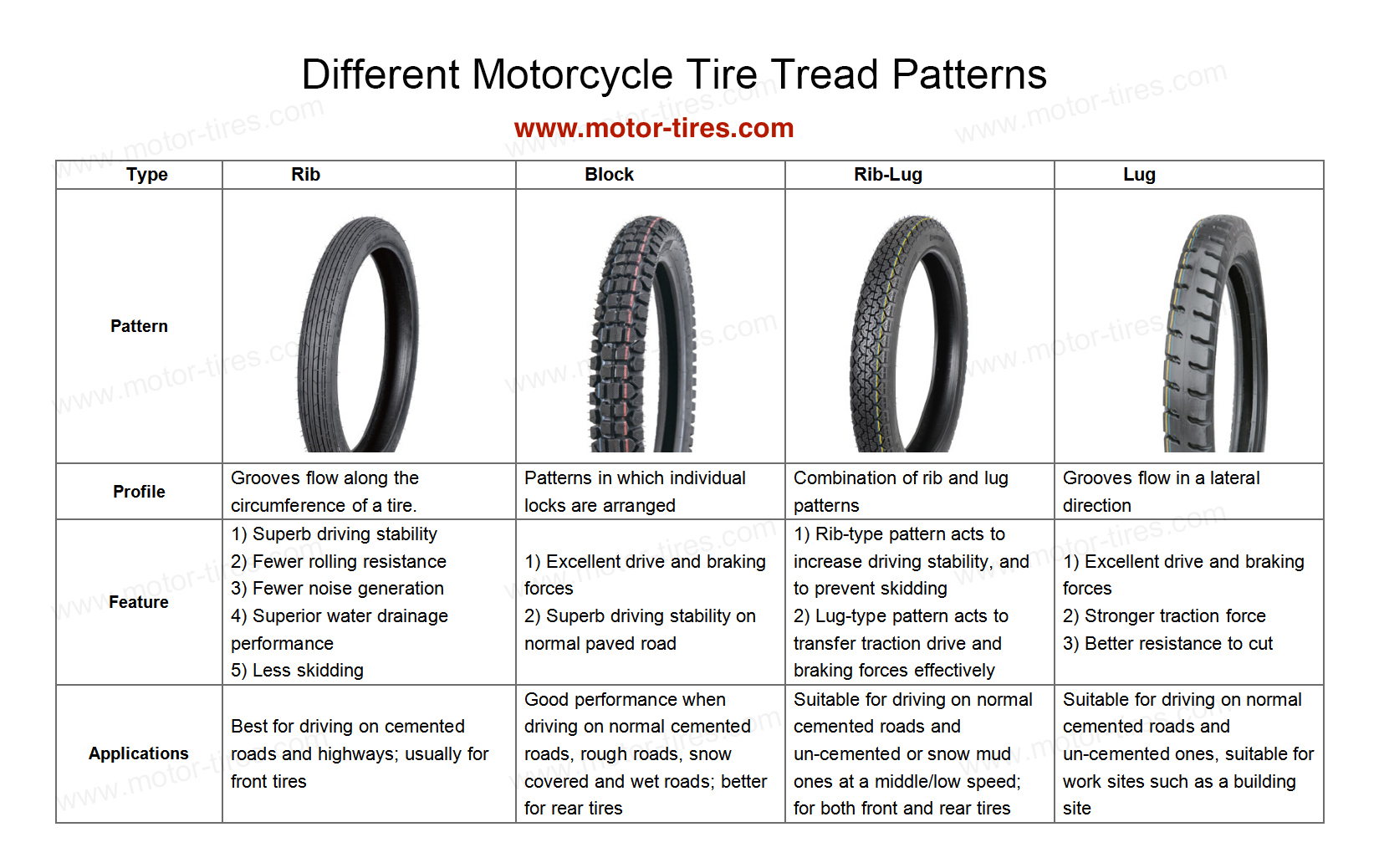 Motorcycle Tire Construction