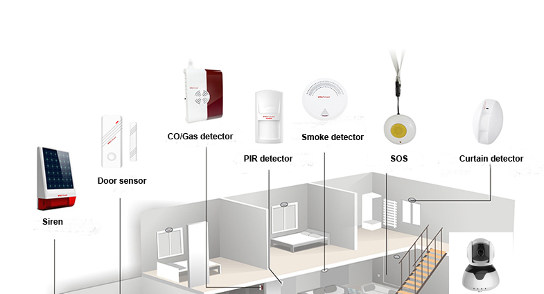 Wolf-guard Intelligent WIFI+WAN security/IP Camera