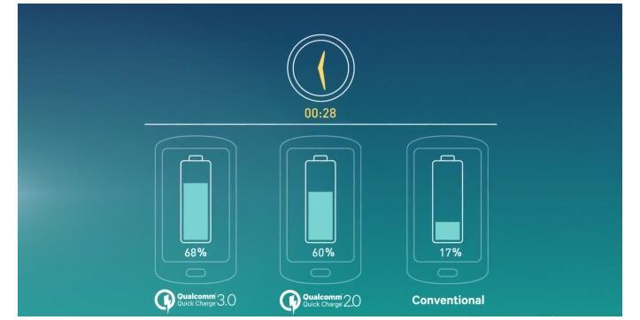 Why is Quick Charge 3.0 so fast?